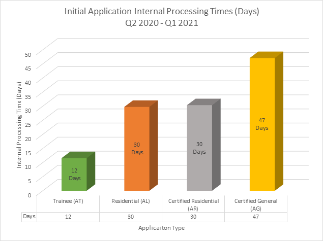 Initial Application Stats